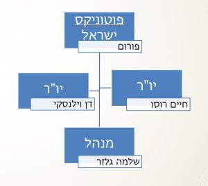 מבנה פוטוניקס ישראל
